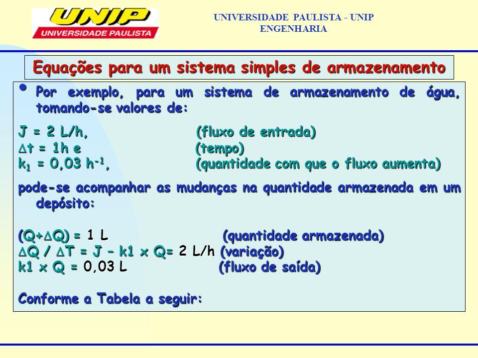 Por exemplo, para um sistema de armazenamento de água, tomando-se valores de: Por exemplo, para um sistema de armazenamento de água, tomando-se valores de: J = 2 L/h, (fluxo de entrada)  t = 1h e (tempo) k 1 = 0,03 h -1, (quantidade com que o fluxo aumenta) pode-se acompanhar as mudanças na quantidade armazenada em um depósito: (Q+  Q) = 1 L (quantidade armazenada)  Q /  T = J – k1 x Q= 2 L/h (variação) k1 x Q = 0,03 L (fluxo de saída) Conforme a Tabela a seguir: Equações para um sistema simples de armazenamento UNIVERSIDADE PAULISTA - UNIP ENGENHARIA