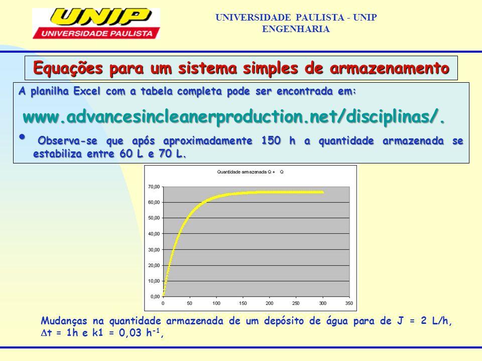 A planilha Excel com a tabela completa pode ser encontrada em: www.advancesincleanerproduction.net/disciplinas/.