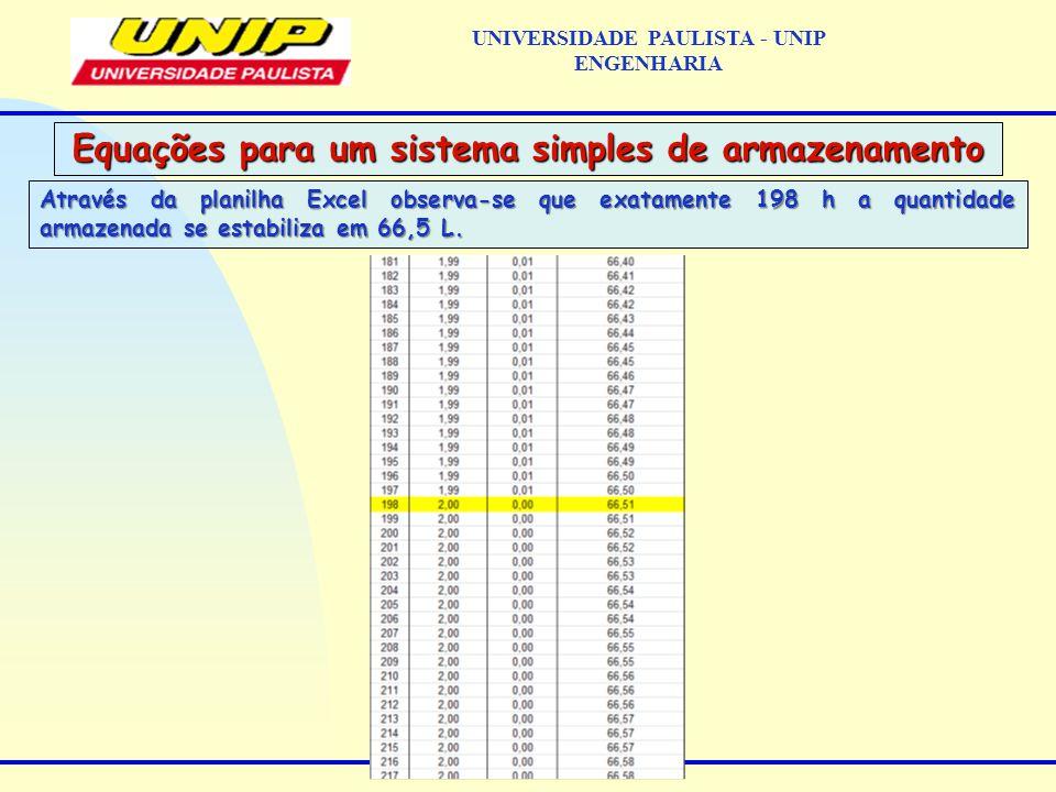 Através da planilha Excel observa-se que exatamente 198 h a quantidade armazenada se estabiliza em 66,5 L.