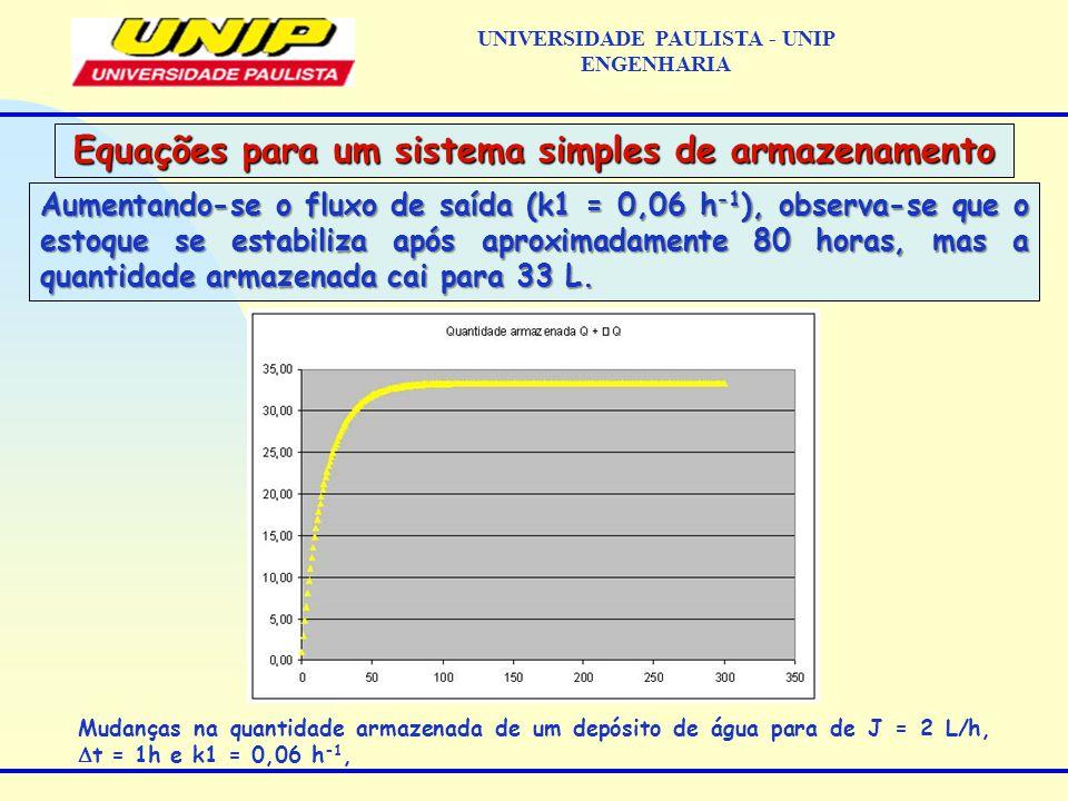 Aumentando-se o fluxo de saída (k1 = 0,06 h -1 ), observa-se que o estoque se estabiliza após aproximadamente 80 horas, mas a quantidade armazenada cai para 33 L.