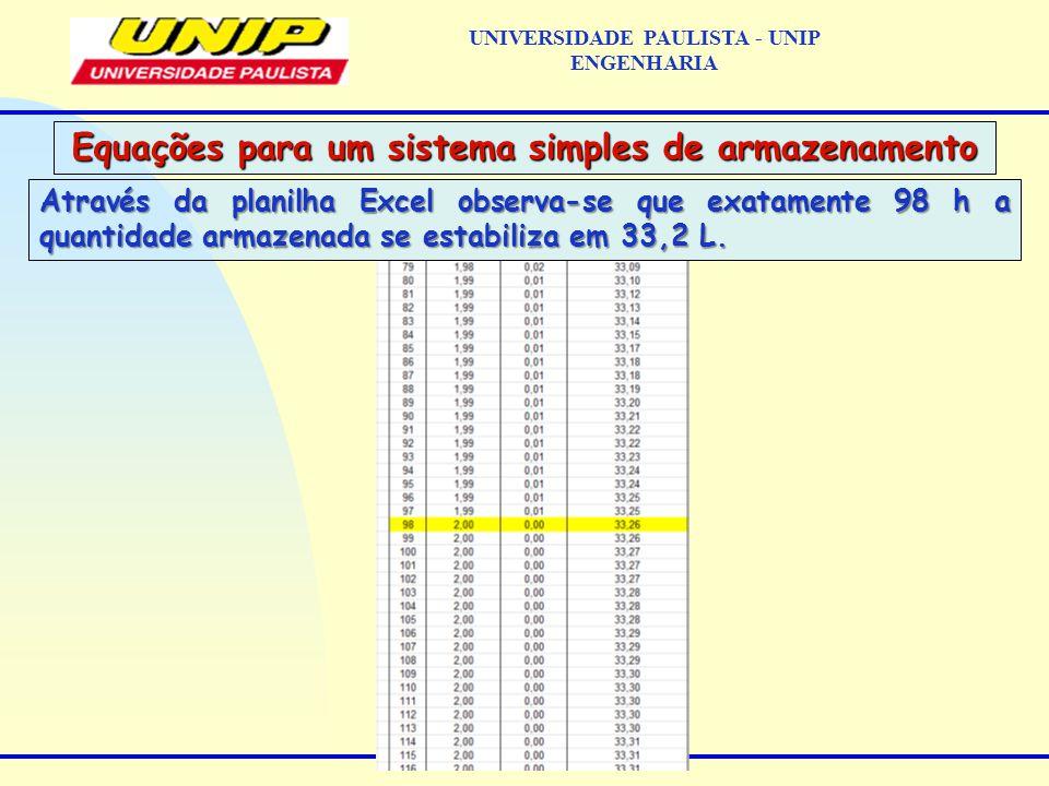 Através da planilha Excel observa-se que exatamente 98 h a quantidade armazenada se estabiliza em 33,2 L.