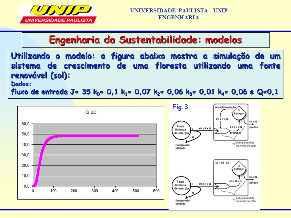 Utilizando o modelo: a figura abaixo mostra a simulação de um sistema de crescimento de uma floresta utilizando uma fonte renovável (sol): Dados: fluxo de entrada J= 35 k 0 = 0,1 k 1 = 0,07 k 2 = 0,06 k 3 = 0,01 k 4 = 0,06 e Q=0,1 Engenharia da Sustentabilidade: modelos UNIVERSIDADE PAULISTA - UNIP ENGENHARIA Fig.3