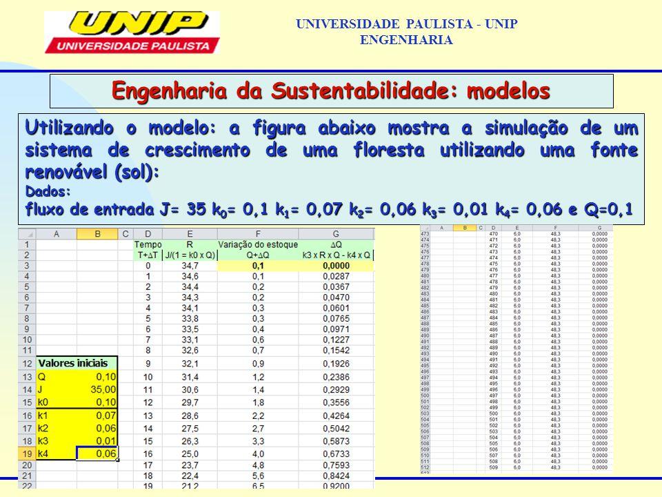 Utilizando o modelo: a figura abaixo mostra a simulação de um sistema de crescimento de uma floresta utilizando uma fonte renovável (sol): Dados: fluxo de entrada J= 35 k 0 = 0,1 k 1 = 0,07 k 2 = 0,06 k 3 = 0,01 k 4 = 0,06 e Q=0,1 Engenharia da Sustentabilidade: modelos UNIVERSIDADE PAULISTA - UNIP ENGENHARIA