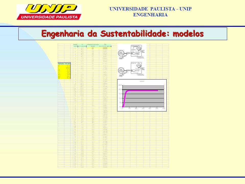 Engenharia da Sustentabilidade: modelos UNIVERSIDADE PAULISTA - UNIP ENGENHARIA