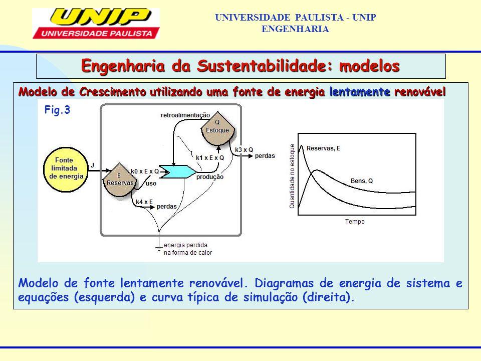 Modelo de Crescimento utilizando uma fonte de energia lentamente renovável Modelo de fonte lentamente renovável.