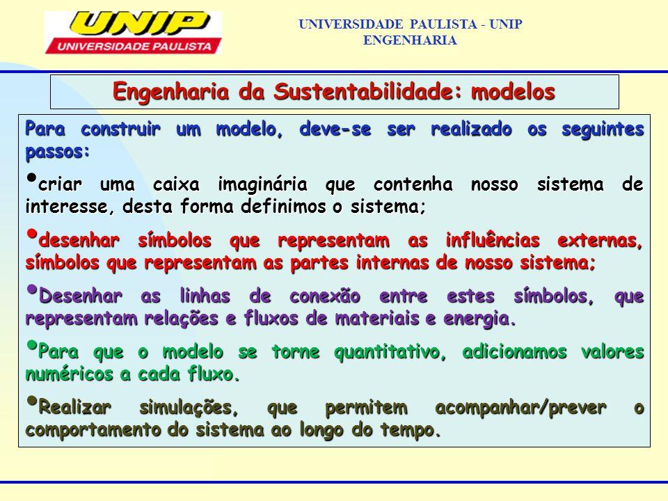Para construir um modelo, deve-se ser realizado os seguintes passos: criar uma caixa imaginária que contenha nosso sistema de interesse, desta forma definimos o sistema; criar uma caixa imaginária que contenha nosso sistema de interesse, desta forma definimos o sistema; desenhar símbolos que representam as influências externas, símbolos que representam as partes internas de nosso sistema; desenhar símbolos que representam as influências externas, símbolos que representam as partes internas de nosso sistema; Desenhar as linhas de conexão entre estes símbolos, que representam relações e fluxos de materiais e energia.