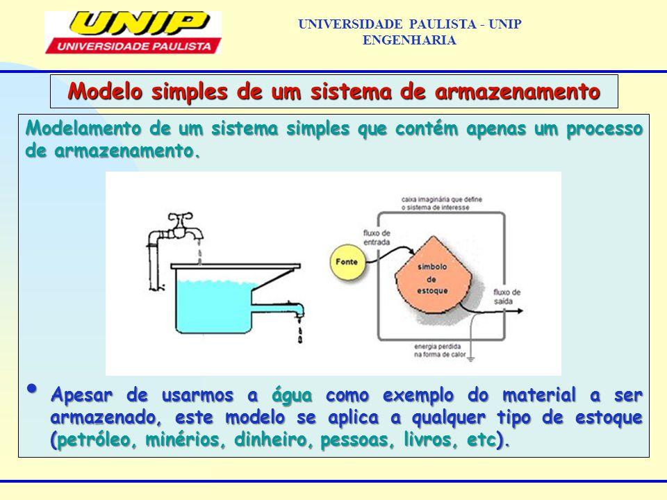Modelamento de um sistema simples que contém apenas um processo de armazenamento.
