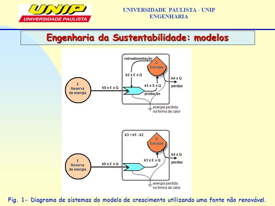 Engenharia da Sustentabilidade: modelos UNIVERSIDADE PAULISTA - UNIP ENGENHARIA Fig.