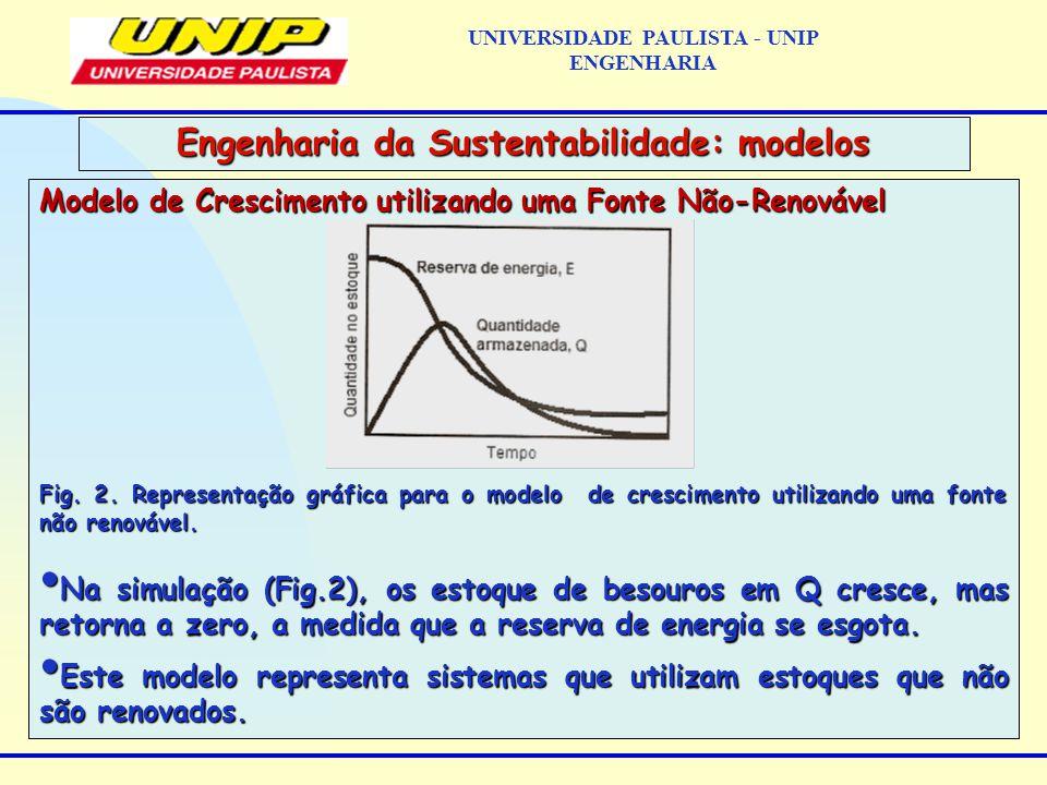 Modelo de Crescimento utilizando uma Fonte Não-Renovável Fig.