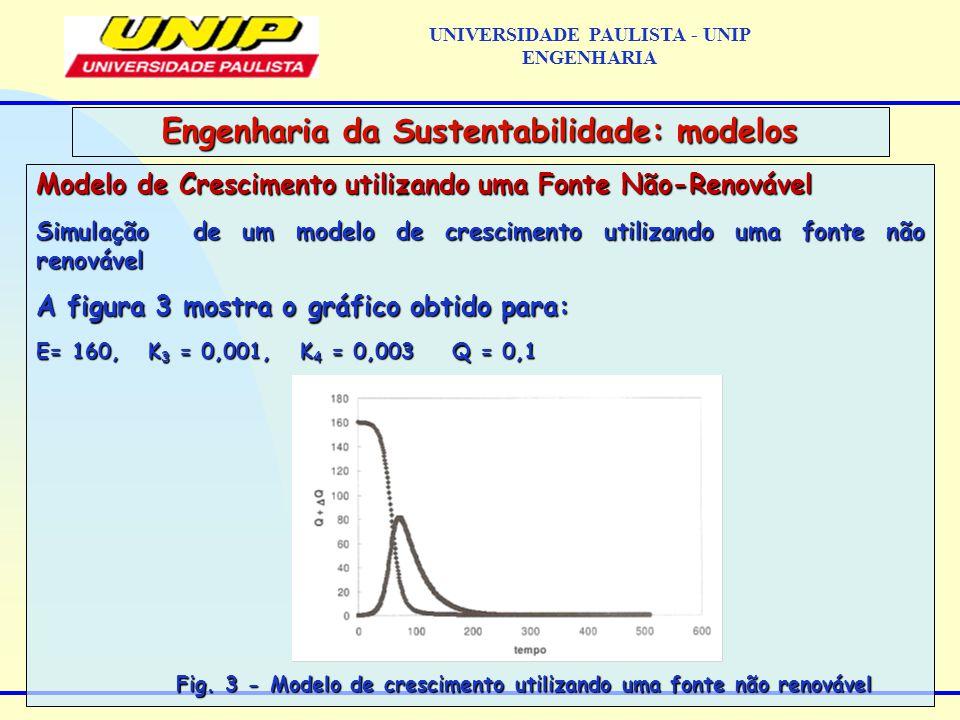 Modelo de Crescimento utilizando uma Fonte Não-Renovável Simulação de um modelo de crescimento utilizando uma fonte não renovável A figura 3 mostra o gráfico obtido para: E= 160, K 3 = 0,001, K 4 = 0,003 Q = 0,1 Fig.