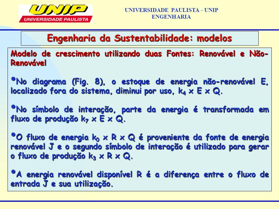 Modelo de crescimento utilizando duas Fontes: Renovável e Não- Renovável No diagrama (Fig.