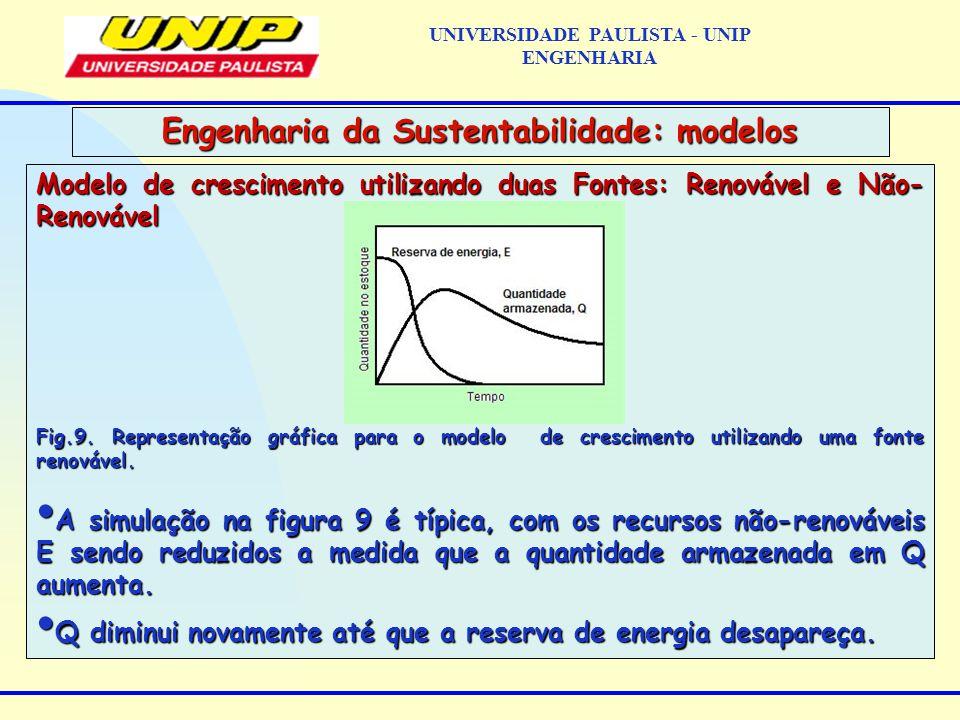Modelo de crescimento utilizando duas Fontes: Renovável e Não- Renovável Fig.9.