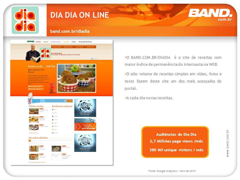DIA DIA ON LINE www.band.com.br 2,7 Milhões page views /mês 380 Mil unique visitors / mês Audiências do Dia Dia Fonte: Google Analytics / Abril de 201