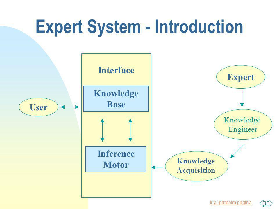 Ir p/ primeira página Expert System - Introduction User Interface Inference Motor Knowledge Base Knowledge Acquisition Knowledge Engineer Expert