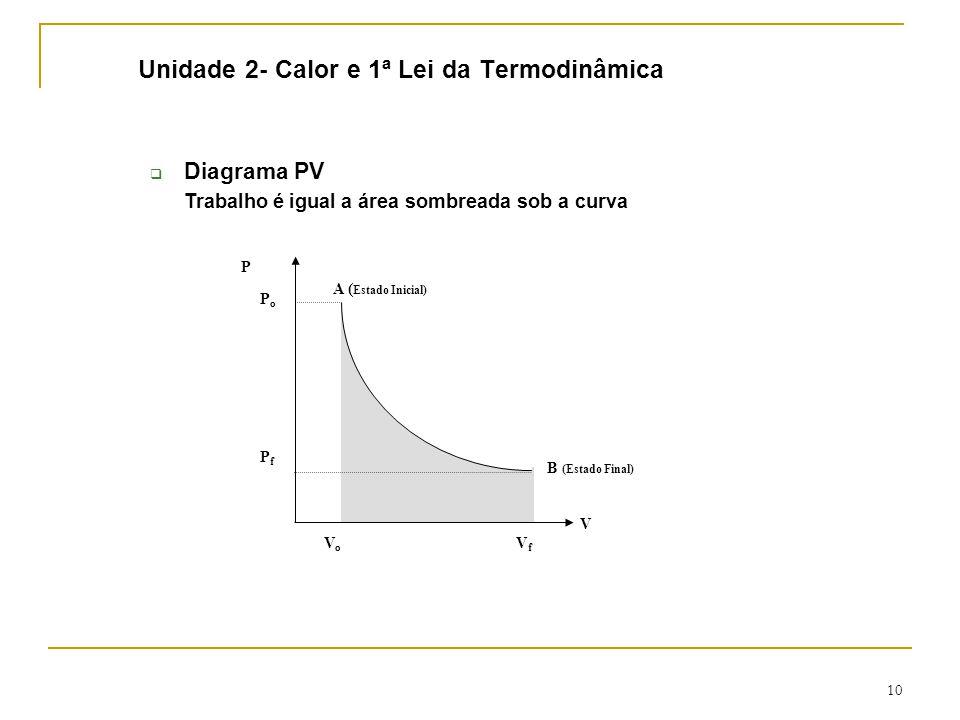 10 Unidade 2- Calor e 1ª Lei da Termodinâmica  Diagrama PV Trabalho é igual a área sombreada sob a curva A ( Estado Inicial) B (Estado Final) P V VoVo VfVf PfPf PoPo