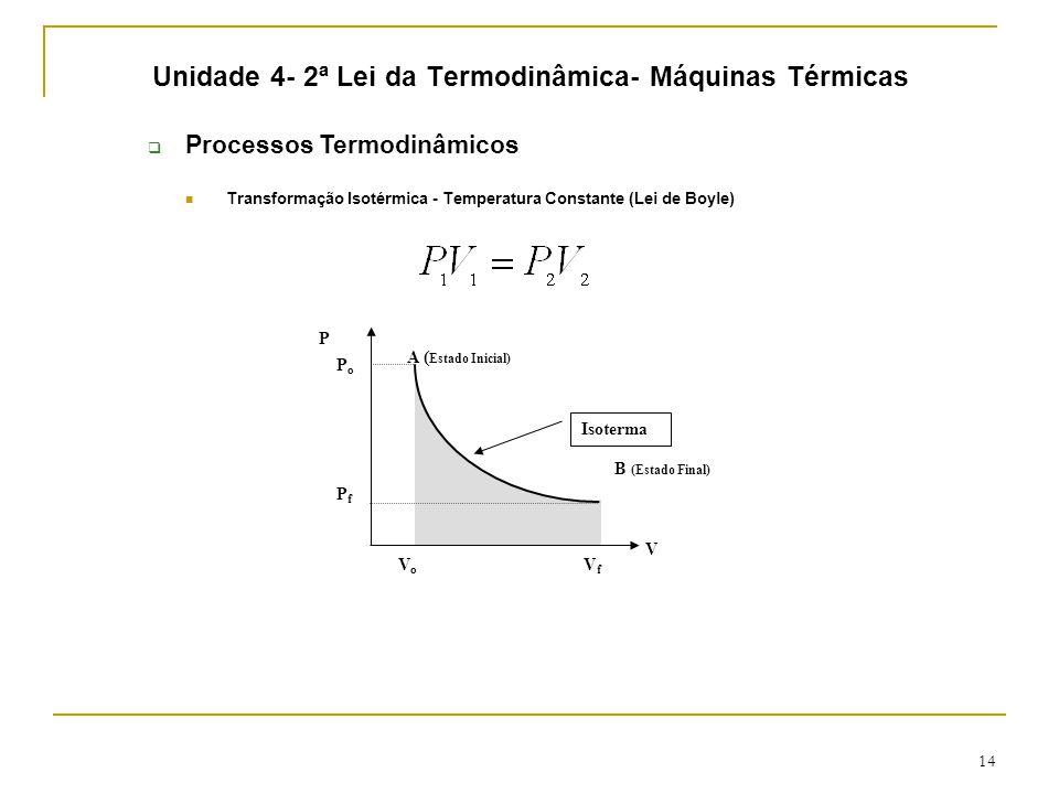 14 Unidade 4- 2ª Lei da Termodinâmica- Máquinas Térmicas  Processos Termodinâmicos Transformação Isotérmica - Temperatura Constante (Lei de Boyle) B (Estado Final) A ( Estado Inicial) P V VoVo VfVf PfPf PoPo Isoterma