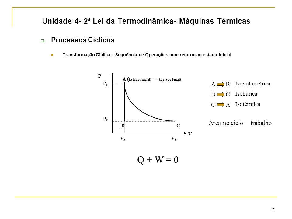 17 Unidade 4- 2ª Lei da Termodinâmica- Máquinas Térmicas  Processos Cíclicos Transformação Cíclica – Sequência de Operações com retorno ao estado inicial (Estado Final) A ( Estado Inicial) = P V VoVo VfVf PfPf PoPo BC AB Isovolumétrica BC Isobárica CA Isotérmica Área no ciclo = trabalho Q + W = 0