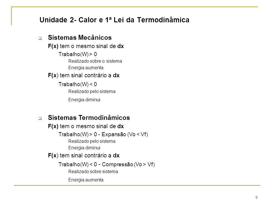 9 Unidade 2- Calor e 1ª Lei da Termodinâmica  Sistemas Mecânicos F(x) tem o mesmo sinal de dx Trabalho(W) > 0 Realizado sobre o sistema Energia aumenta F(x) tem sinal contrário a dx Trabalho(W) < 0 Realizado pelo sistema Energia diminui  Sistemas Termodinâmicos F(x) tem o mesmo sinal de dx Trabalho(W) > 0 - Expansão (Vo < Vf) Realizado pelo sistema Energia diminui F(x) tem sinal contrário a dx Trabalho(W) Vf) Realizado sobre sistema Energia aumenta