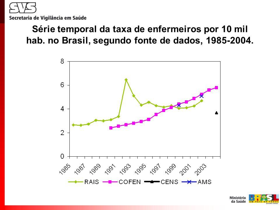 Série temporal da taxa de enfermeiros por 10 mil hab. no Brasil, segundo fonte de dados, 1985-2004.