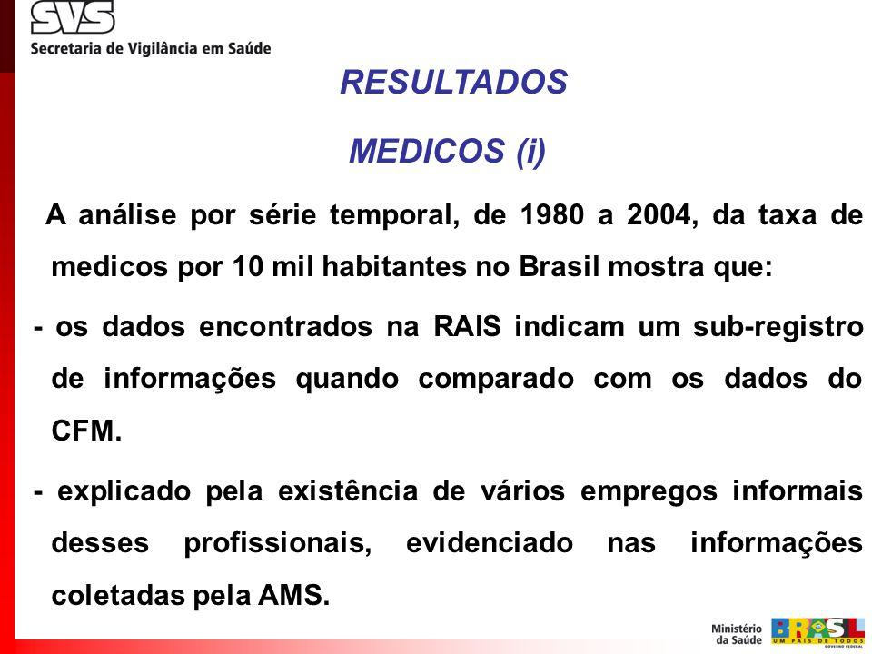 RESULTADOS MEDICOS (i) A análise por série temporal, de 1980 a 2004, da taxa de medicos por 10 mil habitantes no Brasil mostra que: - os dados encontr