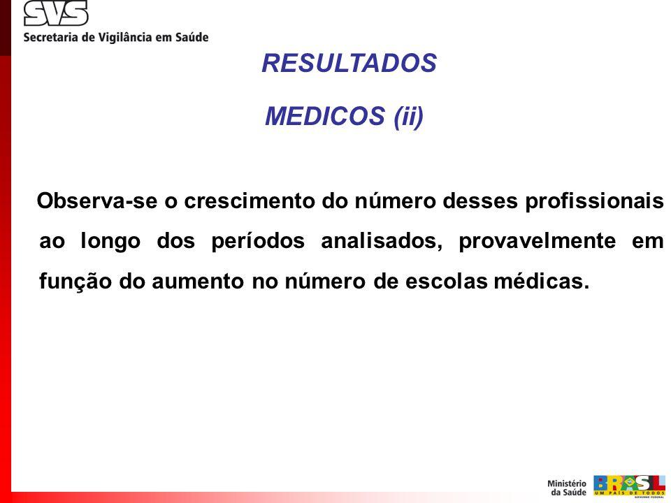 RESULTADOS MEDICOS (ii) Observa-se o crescimento do número desses profissionais ao longo dos períodos analisados, provavelmente em função do aumento n