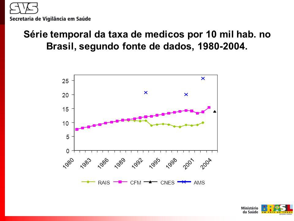 Série temporal da taxa de medicos por 10 mil hab. no Brasil, segundo fonte de dados, 1980-2004.
