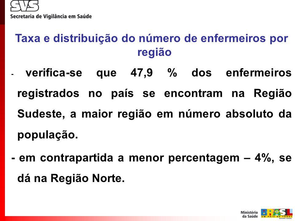Taxa e distribuição do número de enfermeiros por região - verifica-se que 47,9 % dos enfermeiros registrados no país se encontram na Região Sudeste, a