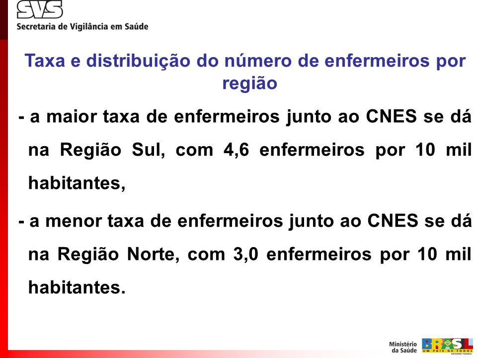 Taxa e distribuição do número de enfermeiros por região - a maior taxa de enfermeiros junto ao CNES se dá na Região Sul, com 4,6 enfermeiros por 10 mi
