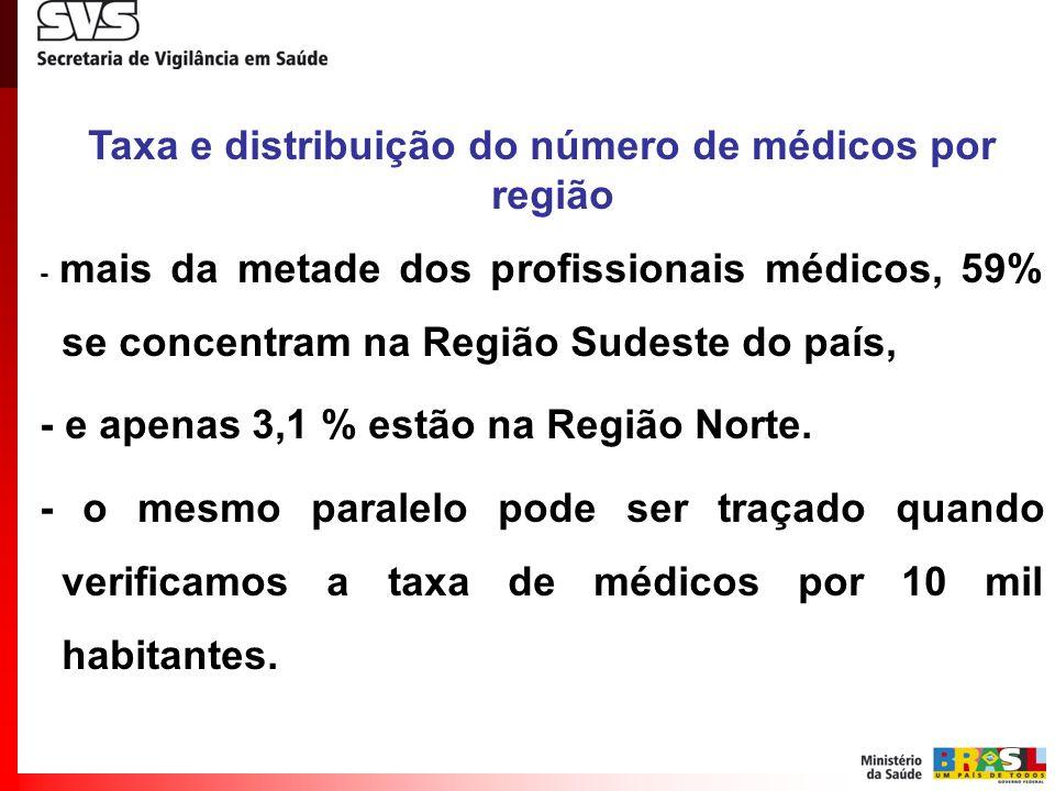 Taxa e distribuição do número de médicos por região - mais da metade dos profissionais médicos, 59% se concentram na Região Sudeste do país, - e apena