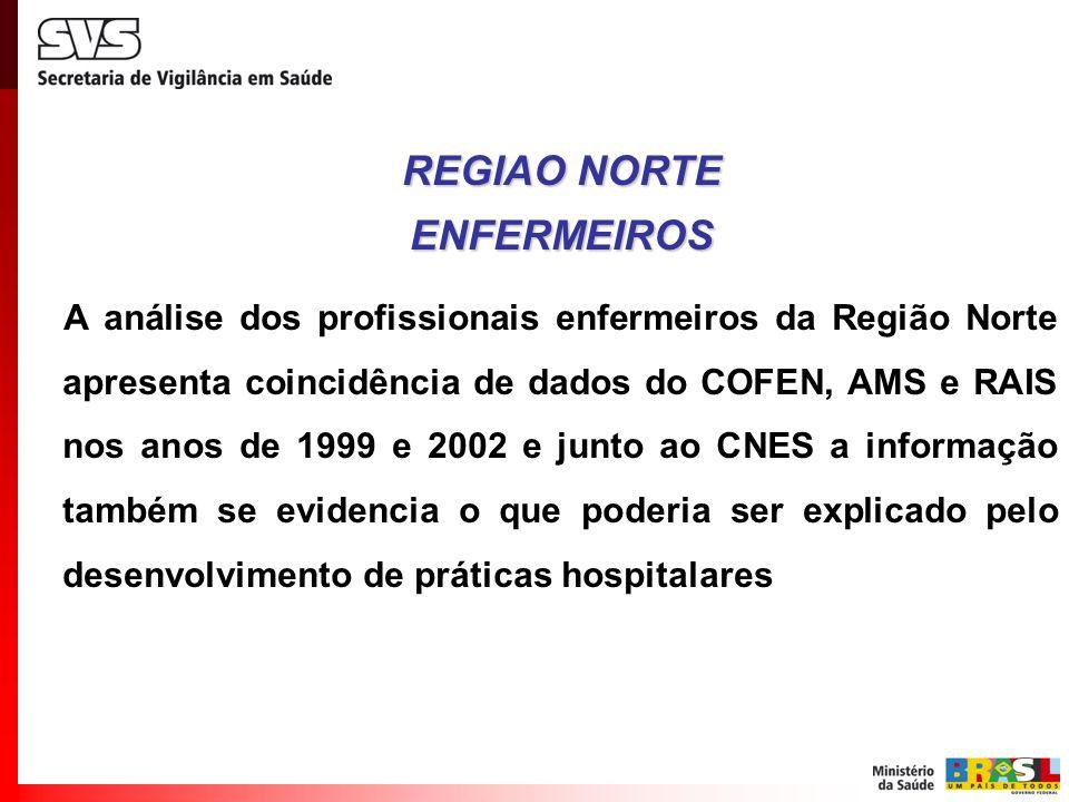 A análise dos profissionais enfermeiros da Região Norte apresenta coincidência de dados do COFEN, AMS e RAIS nos anos de 1999 e 2002 e junto ao CNES a