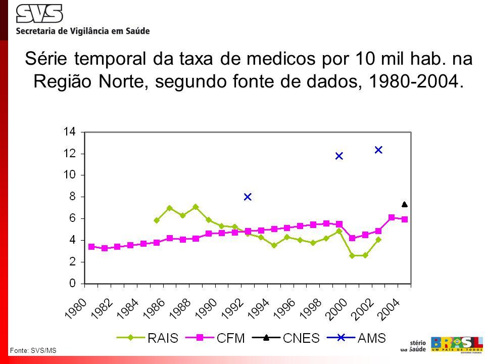 Fonte: SVS/MS Série temporal da taxa de medicos por 10 mil hab. na Região Norte, segundo fonte de dados, 1980-2004.