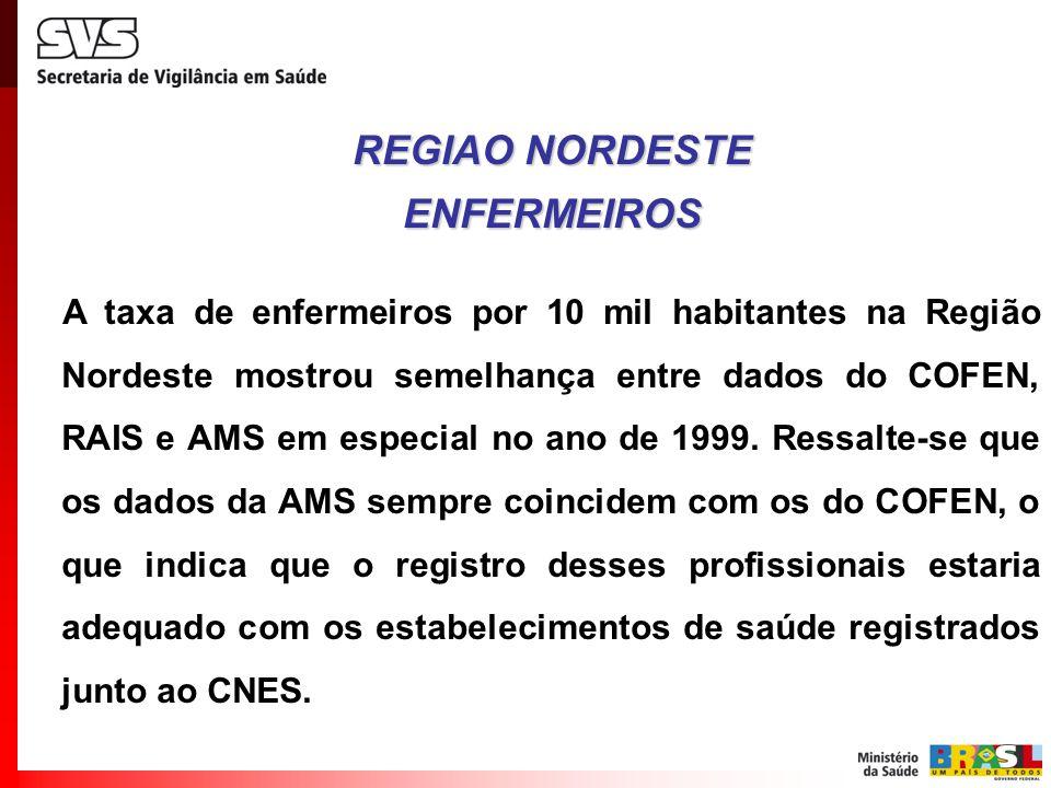 A taxa de enfermeiros por 10 mil habitantes na Região Nordeste mostrou semelhança entre dados do COFEN, RAIS e AMS em especial no ano de 1999. Ressalt
