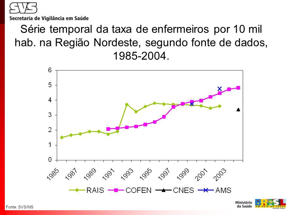 Fonte: SVS/MS Série temporal da taxa de enfermeiros por 10 mil hab. na Região Nordeste, segundo fonte de dados, 1985-2004.