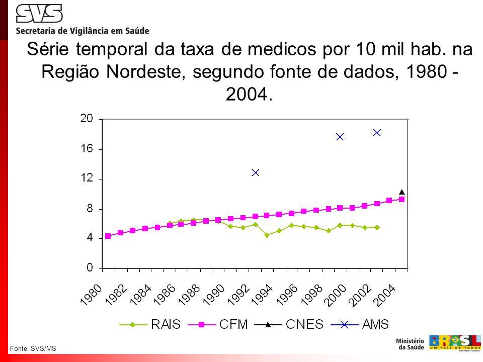 Fonte: SVS/MS Série temporal da taxa de medicos por 10 mil hab. na Região Nordeste, segundo fonte de dados, 1980 - 2004.