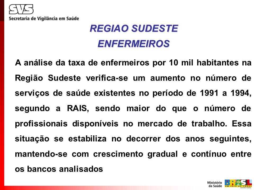 A análise da taxa de enfermeiros por 10 mil habitantes na Região Sudeste verifica-se um aumento no número de serviços de saúde existentes no período d