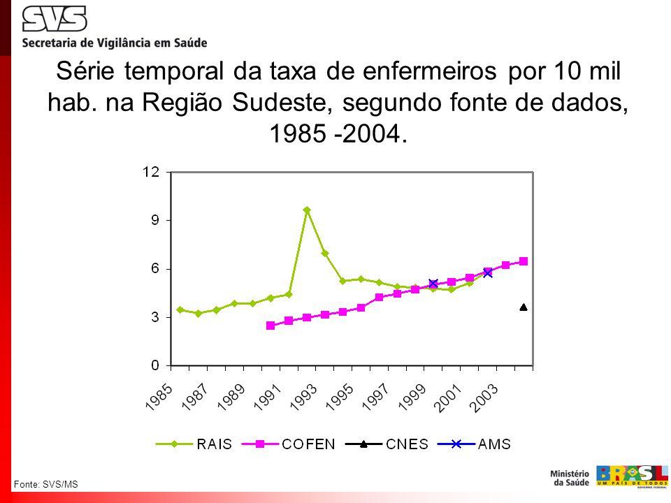 Fonte: SVS/MS Série temporal da taxa de enfermeiros por 10 mil hab. na Região Sudeste, segundo fonte de dados, 1985 -2004.