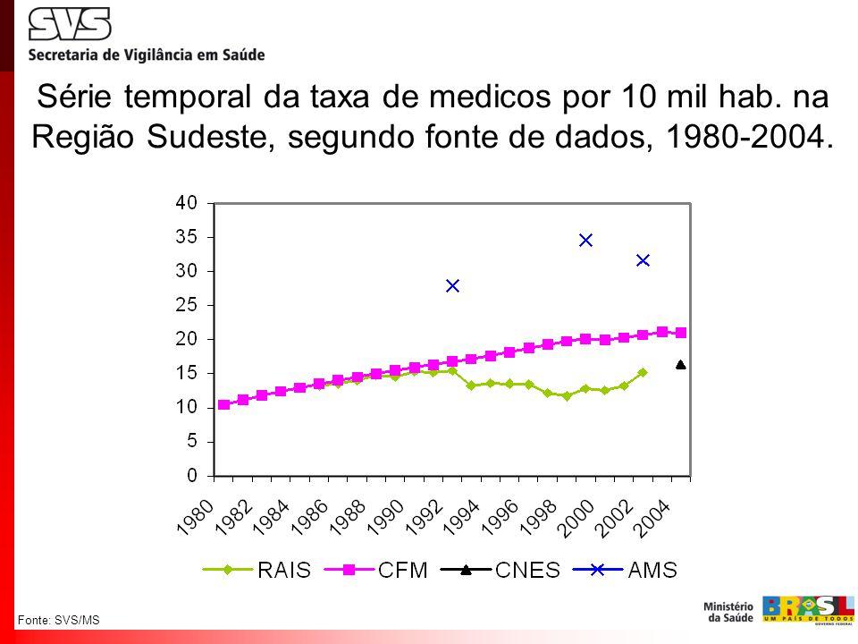 Fonte: SVS/MS Série temporal da taxa de medicos por 10 mil hab. na Região Sudeste, segundo fonte de dados, 1980-2004.