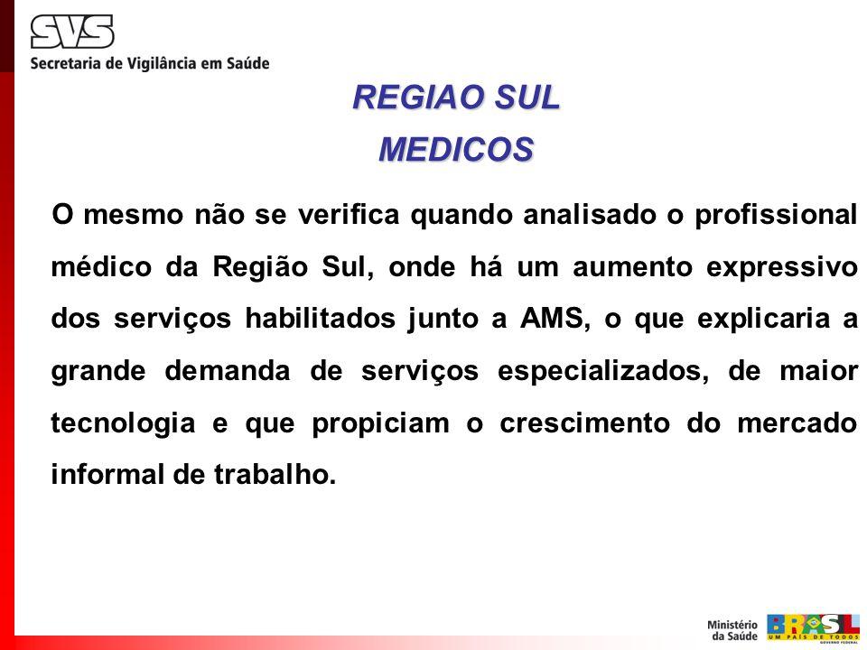 O mesmo não se verifica quando analisado o profissional médico da Região Sul, onde há um aumento expressivo dos serviços habilitados junto a AMS, o qu