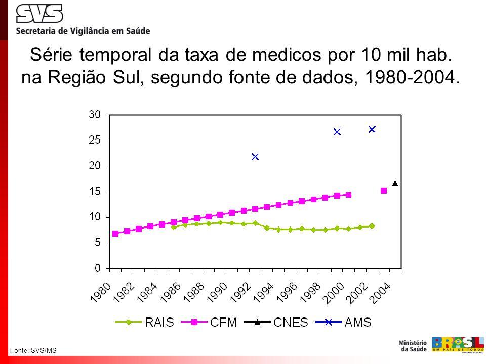 Fonte: SVS/MS Série temporal da taxa de medicos por 10 mil hab. na Região Sul, segundo fonte de dados, 1980-2004.