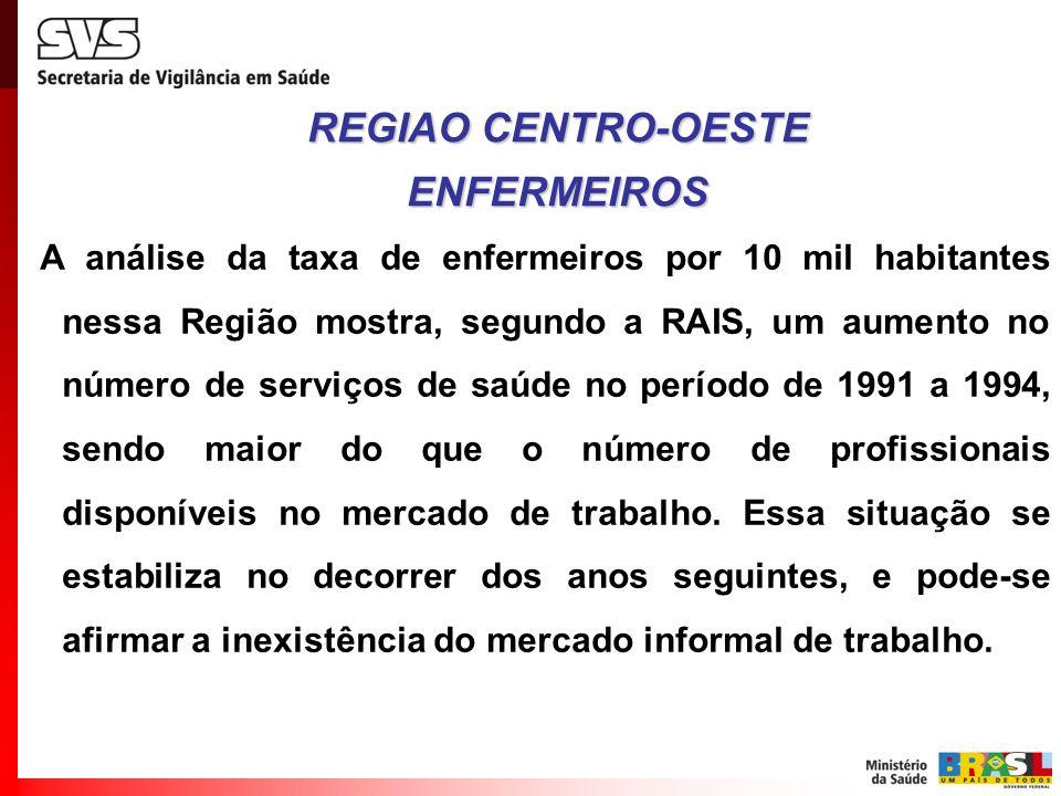 A análise da taxa de enfermeiros por 10 mil habitantes nessa Região mostra, segundo a RAIS, um aumento no número de serviços de saúde no período de 19