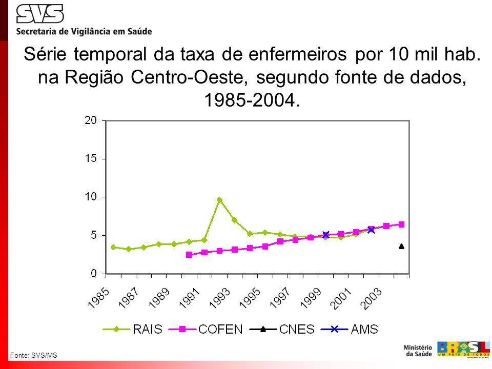 Fonte: SVS/MS Série temporal da taxa de enfermeiros por 10 mil hab. na Região Centro-Oeste, segundo fonte de dados, 1985-2004.