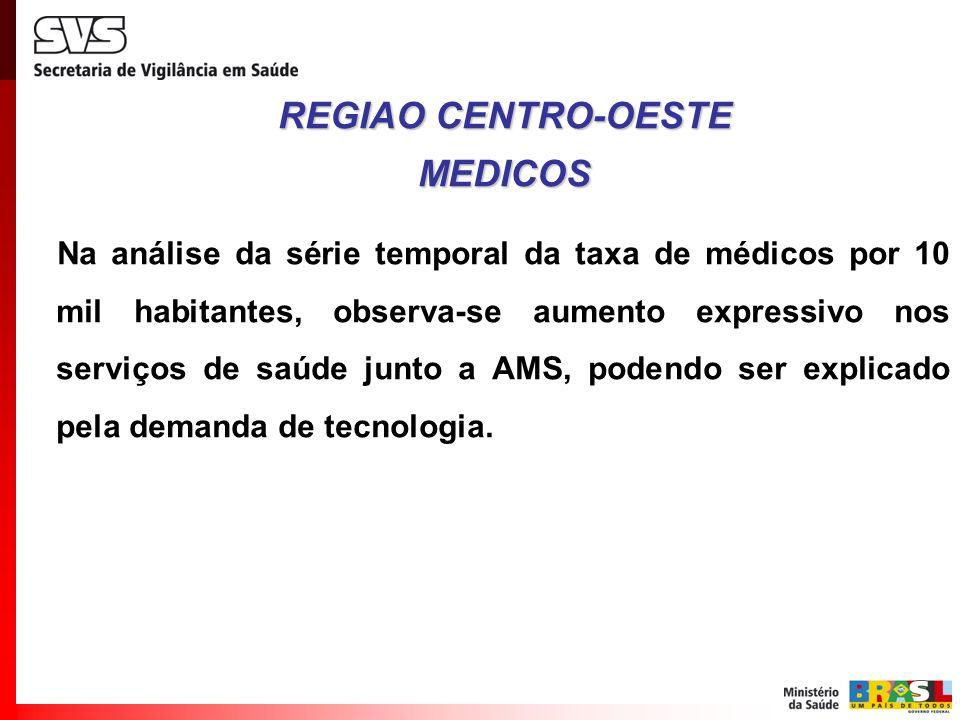 Na análise da série temporal da taxa de médicos por 10 mil habitantes, observa-se aumento expressivo nos serviços de saúde junto a AMS, podendo ser ex