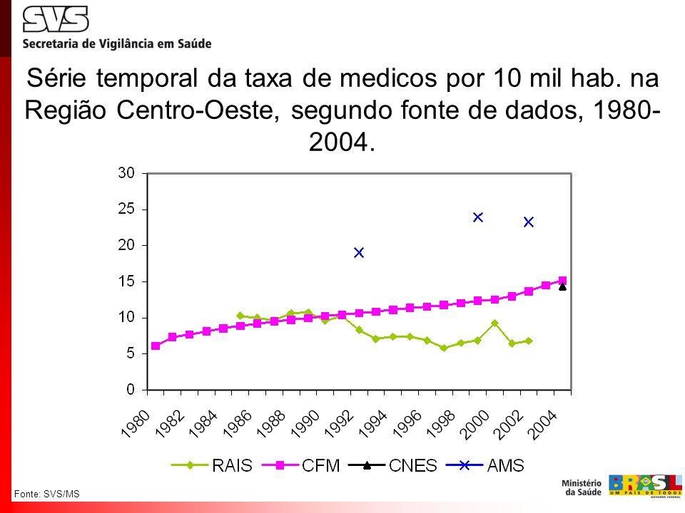 Fonte: SVS/MS Série temporal da taxa de medicos por 10 mil hab. na Região Centro-Oeste, segundo fonte de dados, 1980- 2004.
