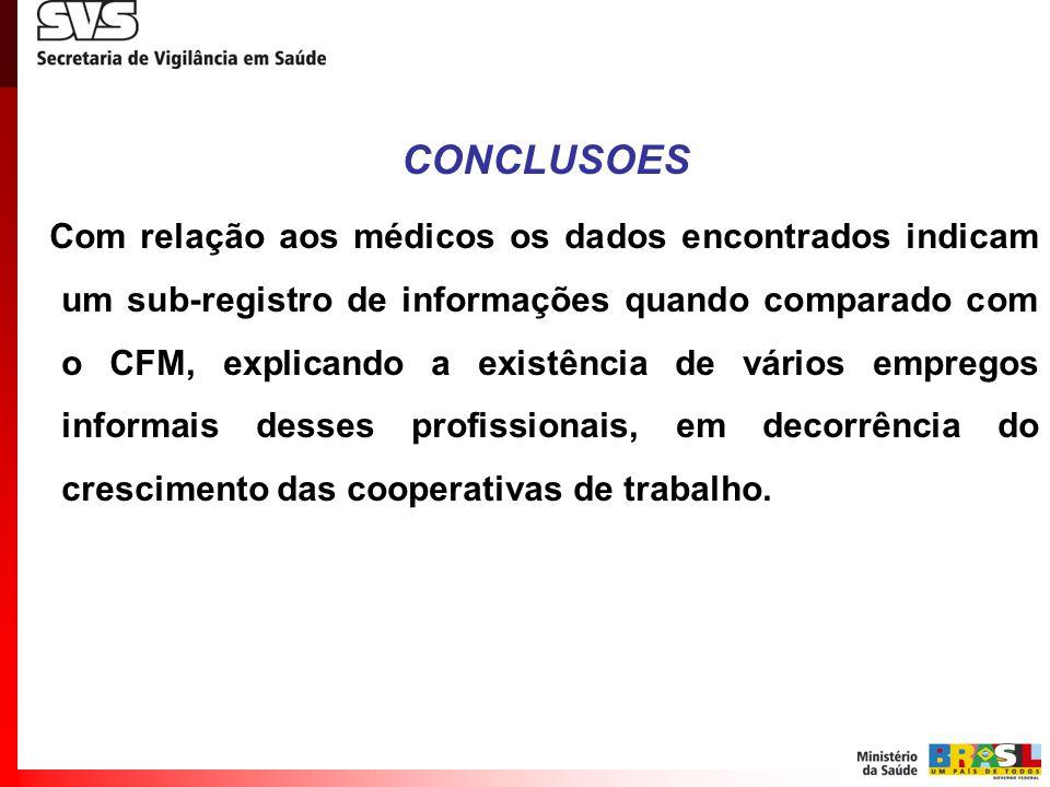 CONCLUSOES Com relação aos médicos os dados encontrados indicam um sub-registro de informações quando comparado com o CFM, explicando a existência de