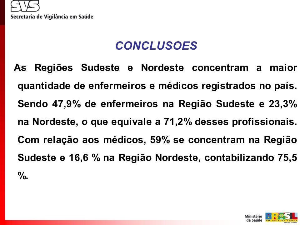 CONCLUSOES As Regiões Sudeste e Nordeste concentram a maior quantidade de enfermeiros e médicos registrados no país. Sendo 47,9% de enfermeiros na Reg
