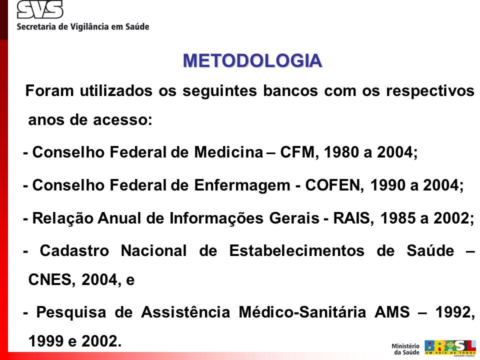 Foram utilizados os seguintes bancos com os respectivos anos de acesso: - Conselho Federal de Medicina – CFM, 1980 a 2004; - Conselho Federal de Enfer