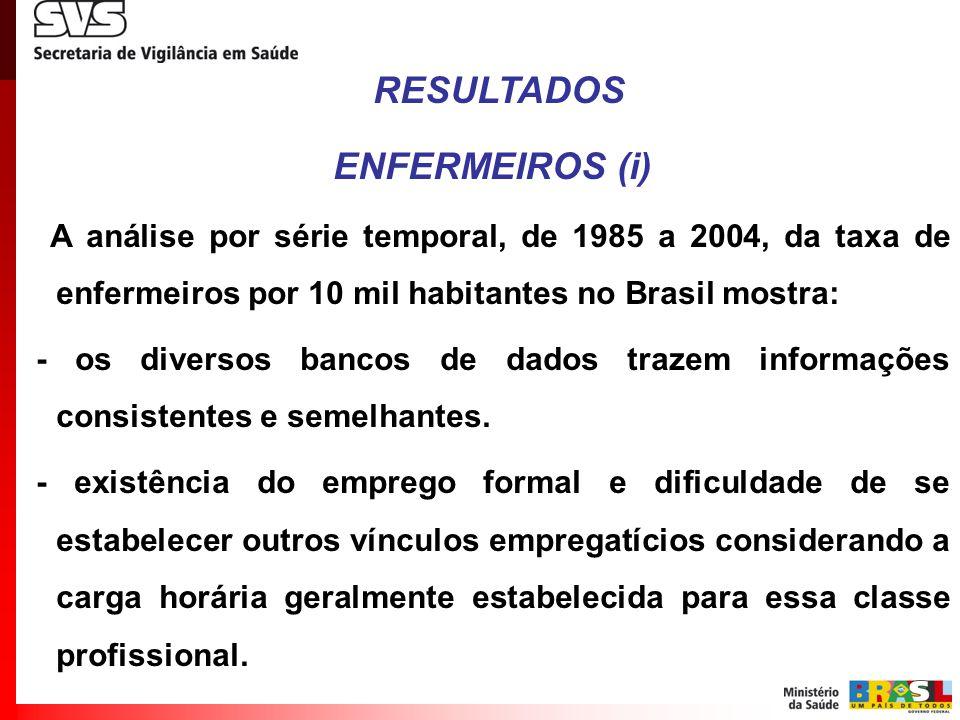 RESULTADOS ENFERMEIROS (i) A análise por série temporal, de 1985 a 2004, da taxa de enfermeiros por 10 mil habitantes no Brasil mostra: - os diversos