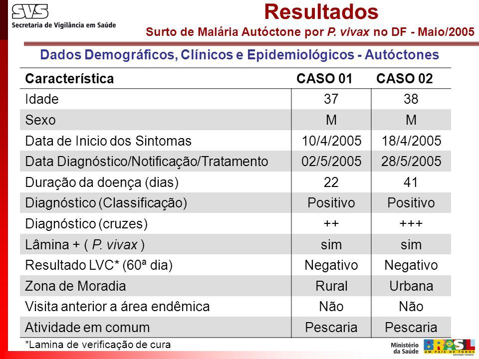 Surto de Malária Autóctone por P. vivax no DF - Maio/2005 Resultados CaracterísticaCASO 01CASO 02 Idade3738 SexoMM Data de Inicio dos Sintomas10/4/200