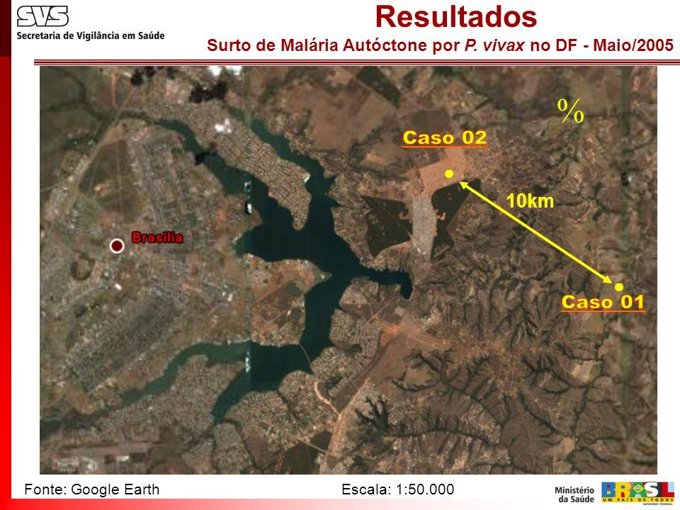 Surto de Malária Autóctone por P. vivax no DF - Maio/2005 Resultados Fonte: Google EarthEscala: 1:50.000 ● ●  10km