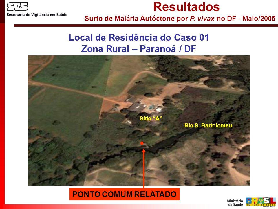 Surto de Malária Autóctone por P. vivax no DF - Maio/2005 Resultados Local de Residência do Caso 01 Zona Rural – Paranoá / DF Rio S. Bartolomeu Sítio